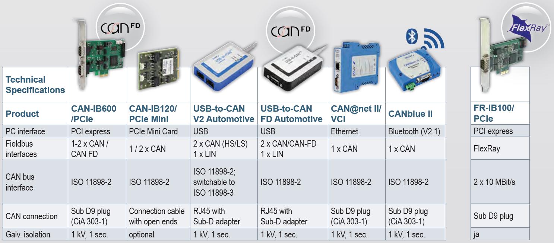 AutomotiveProductOffer - Automotive