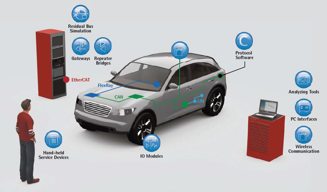 Products and Applications - Automotive