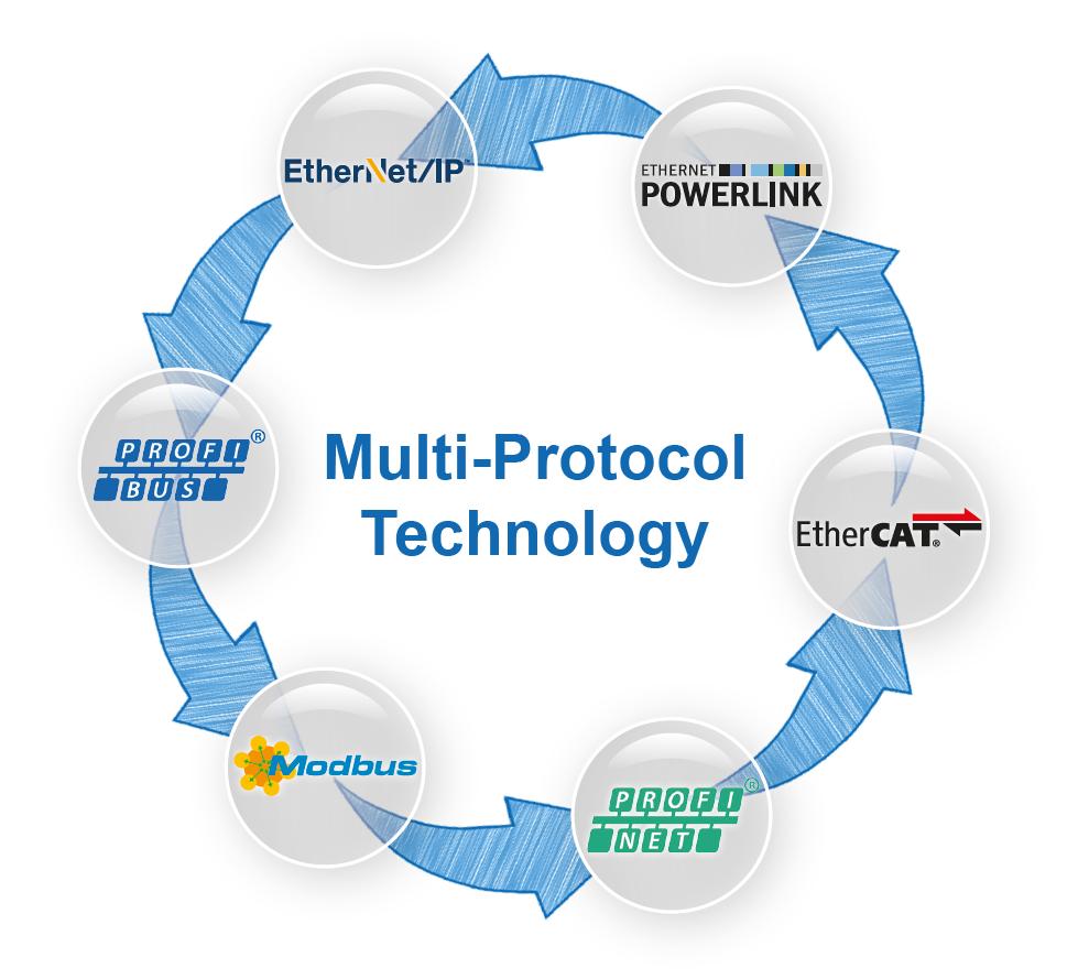 inpact multi protocol - IXXAT Inpact