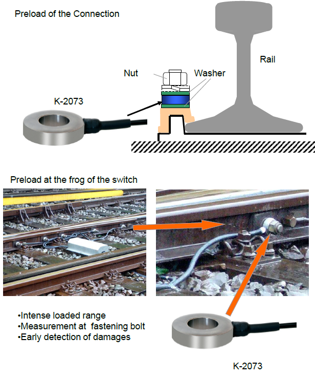 ForceSensor 1 - Railway